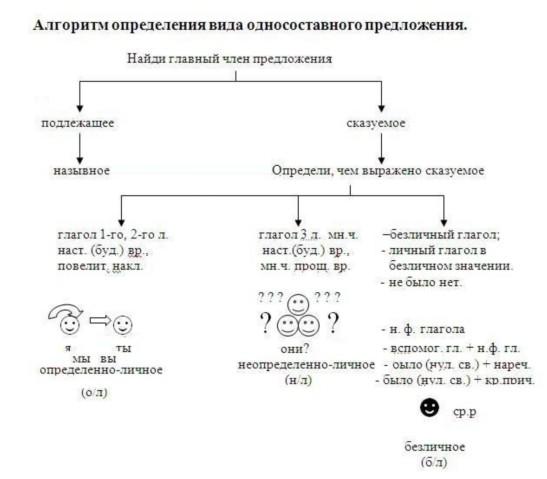 вида односоставного пр.